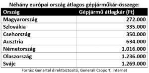 Néhány európai ország átlagos kárkifizetési összege, Magyarországon a legalacsonyabb az egy káreseményre jutó kárkifizetés összege