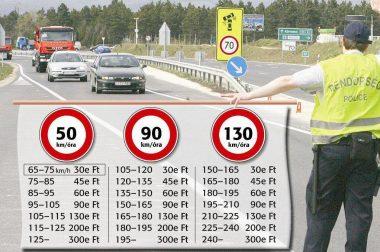 """Legfrissebb traffipax """"menetrend"""" 2015. július Magyarország is kiadja a gyorshajtók adatait"""
