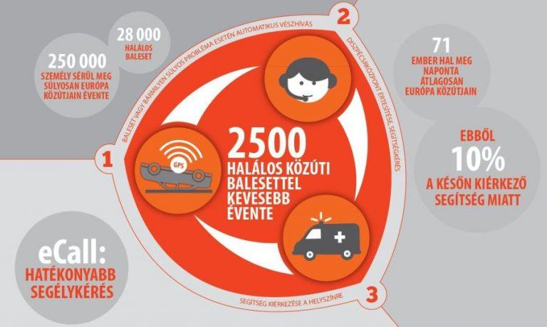 Határon túli balesetekhez is mentőt hív az eCall