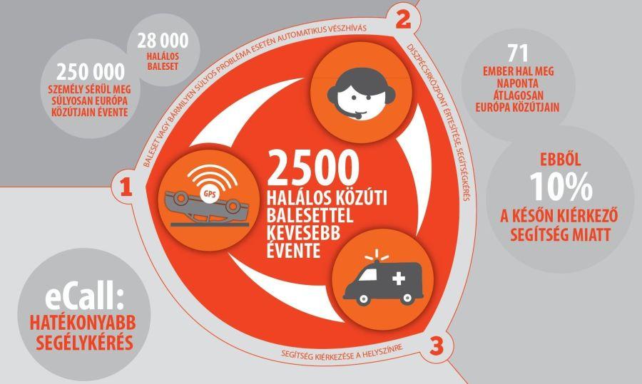 A balesetekhez segítséget hív az eCall segélyhívó rendszer.