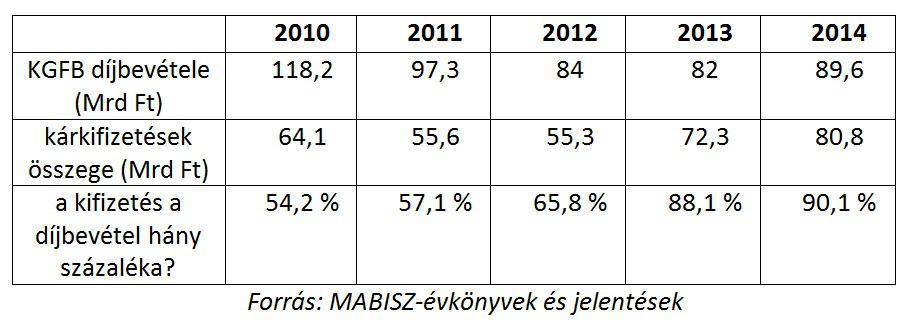 kgfb díjbevételi statisztika