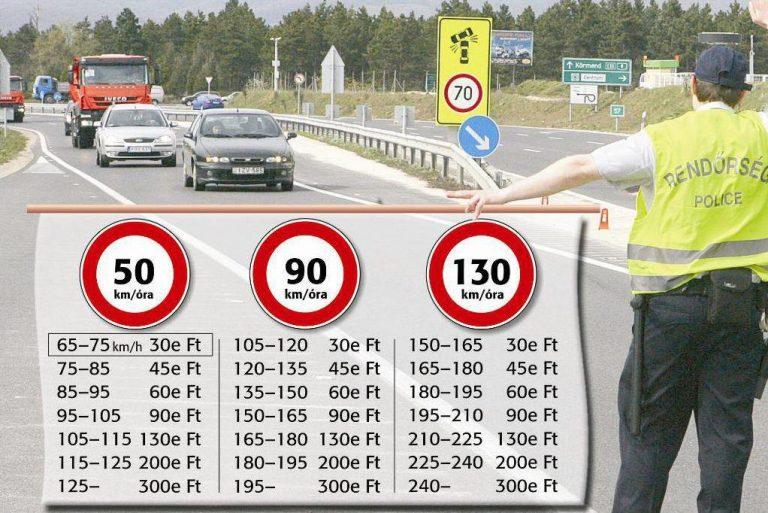 """Legfrissebb traffipax """"menetrend"""" 2015. július – Magyarország is kiadja a gyorshajtók adatait"""