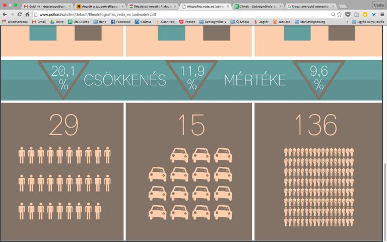 Rendőrségi statisztika: kevesebb lett a személyi sérüléses baleset